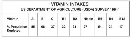 Nutrient content of food is declining NutriShield Multi Vitamins and Minerals