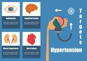 Effects of high blood pressure on the human organs. Hand with blood pressure monitor and anatomy icons. NutriShield Multi Vitamins and Minerals