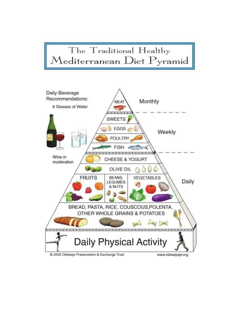 mediterranean diet pyramid oldways - 640×853