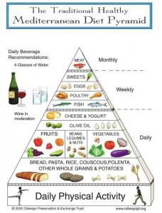 med_pyramid3 NutriShield Multi Vitamins and Minerals